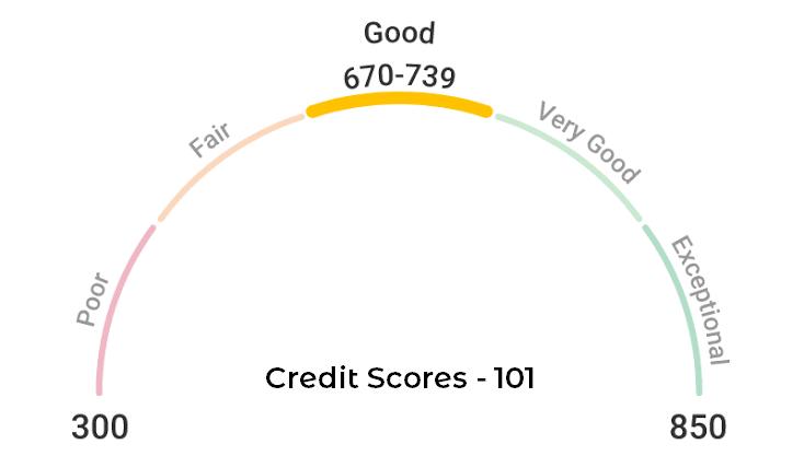 Credit Scores - 101